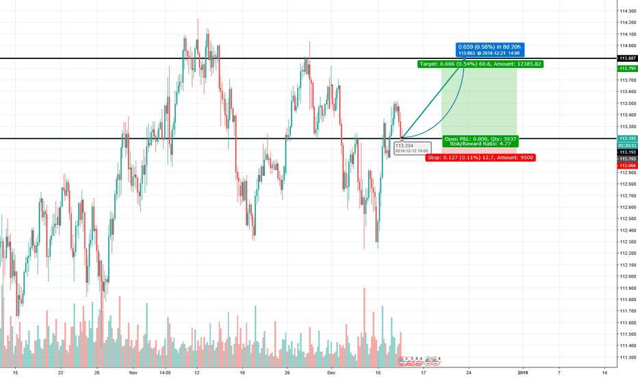 USDJPY: USD/JPY LONG BUY ON PULL BACK