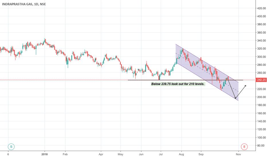 IGL: IGL - Will continue its downward channel