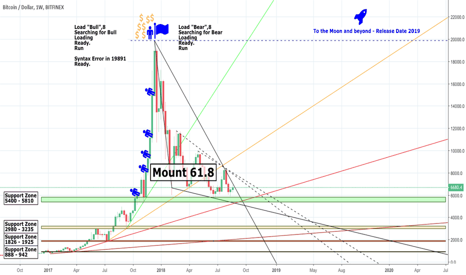 BTCUSD: Fibonacci Jones and the Secrets of Mount 61.8