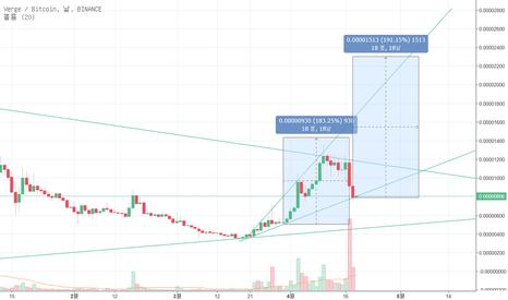XVGBTC: XVG/BTC 차트 현황 분석