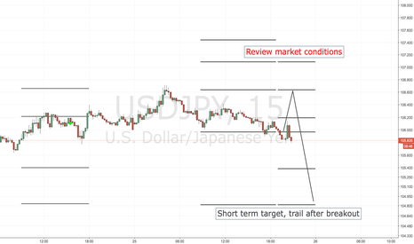 USDJPY: USDJPY SHORT ENTRY LEVELS, US SESSION + 1ST HOURS OF ASIAN