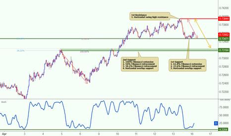NZDUSD: NZDUSD bounced nicely off its support, potential to rise further