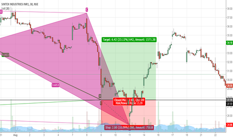 SINTEX: Bullish Bat Pattern