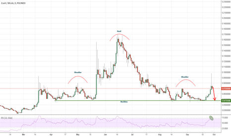 ZECBTC: Zcash: I have seen this pattern on so many coins now!