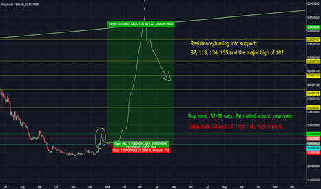 DOGEBTC: DOGE looking ready for the next wave. Posisble 500%+ ROI
