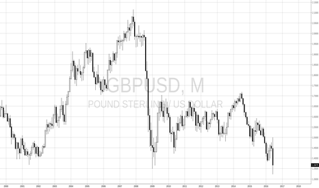 GBPUSD: SELL IT ALL
