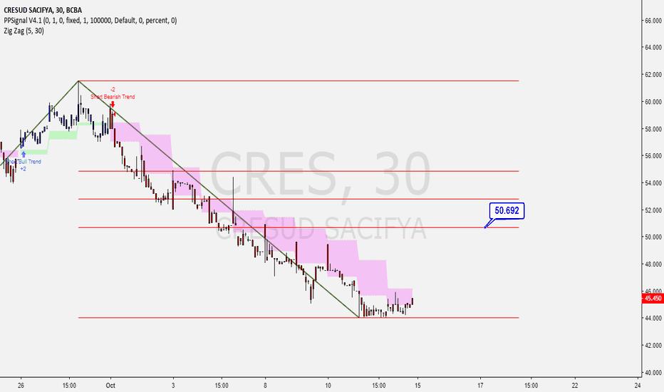 CRES: Cresud