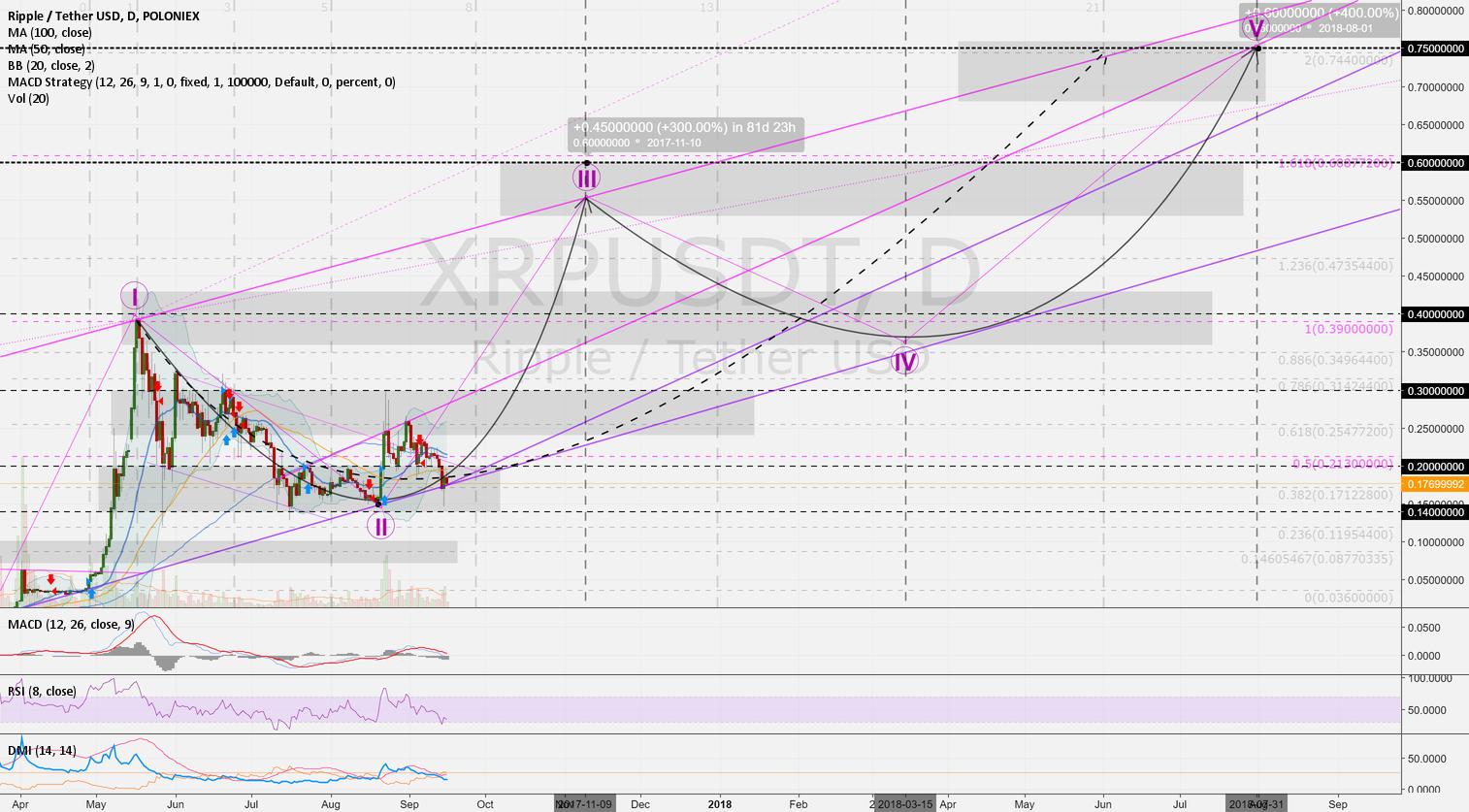 RippleUSD 1D: 9M-Forecast 0.20 > 0.30 > 0.40 > 0.60 > 0.75 USD