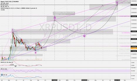 XRPUSDT: RippleUSD 1D: 9M-Forecast 0.20 > 0.30 > 0.40 > 0.60 > 0.75 USD