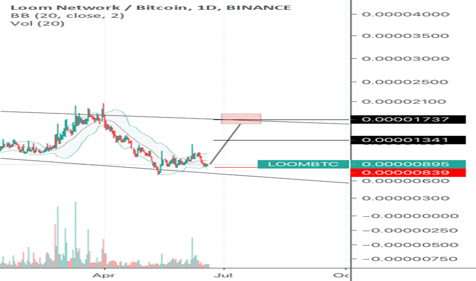 LOOMBTC Charts and Quotes — TradingView