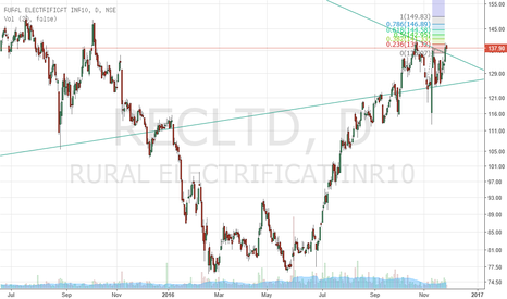 RECLTD: REC- breakout from triangle