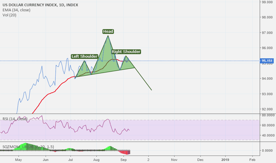 DXY: I think DXY will go down