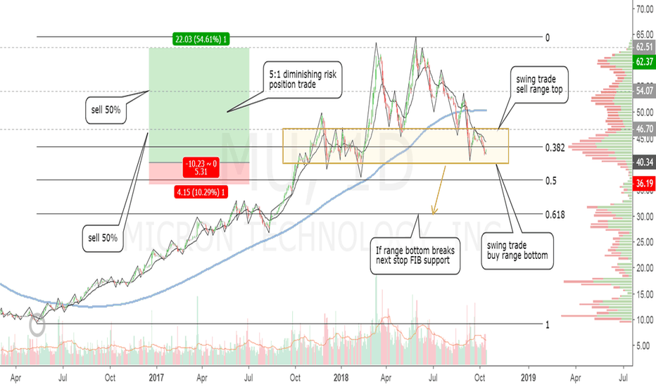 MU: Micron position locked with swing trade pending