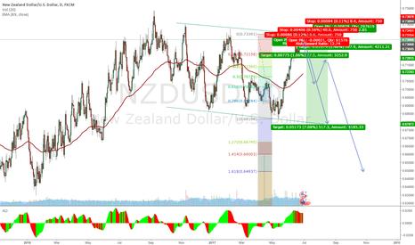 NZDUSD: Short in a range?