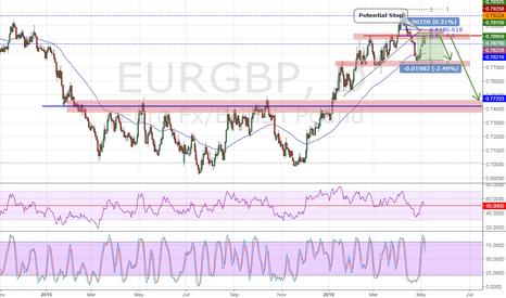 EURGBP: EURGBP Potential Bearish Setup
