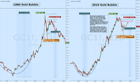 GC1!: Historical Analysis: Gold bubbles