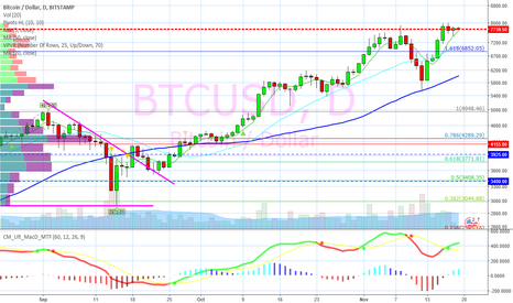 BTCUSD: You should have sold $BTC.X at $8,000
