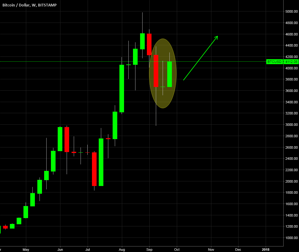 BTCUSD - Potential Weekly Morning Star Formation