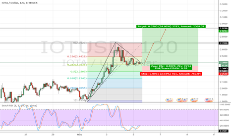 IOTUSD: IOTUSD Long Position - Bull flag in the making