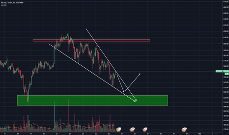 BTCUSD: Bitcoin, continued fall within wedge and then rocket up!!!