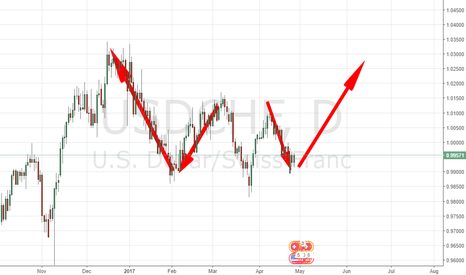 USDCHF: CHANGED ANALYSIS BECAUSE OF EURUSD REACHED TOP SUDDENLY