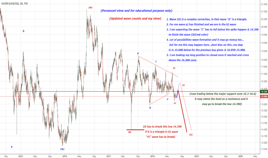 SILVER: VIEW ON SILVER