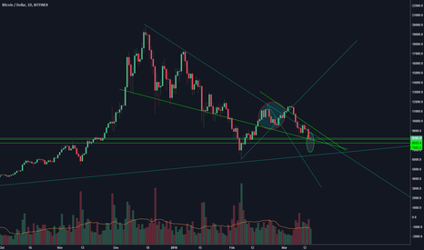 BTCUSD: Bitcoin at support, may revisit 6000 thou.