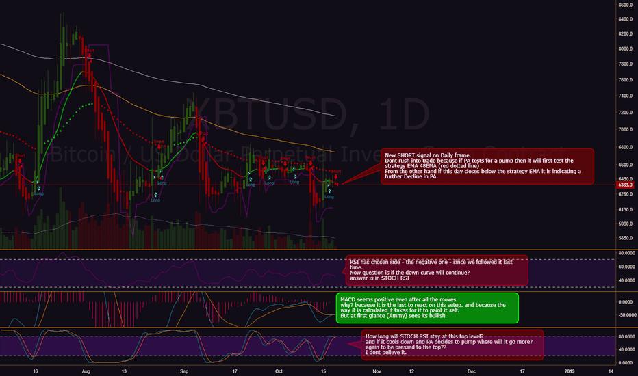 XBTUSD: BTC New Short Signal