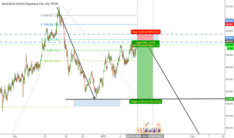 AUDJPY: some levels and 2nd harmonic