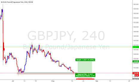 GBPJPY: LONG : GBPJPY : 4HR DOUBLE BOTTOM #PIPCITYBITCH #FREEPIP$