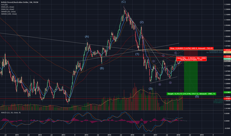 GBPAUD: Sell GBP/AUD 15% long term opportunity