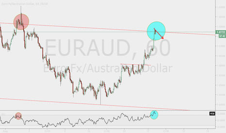 EURAUD: It won't rising forever