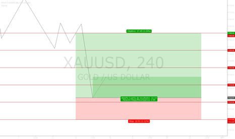 XAUUSD: Buy | Setup