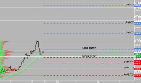 ETHUSD: $eth new analysis 4/25 price level #binance #coinbase