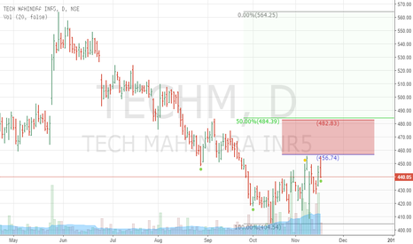 TECHM: Long Tech Mahindra For Target 455 And 480