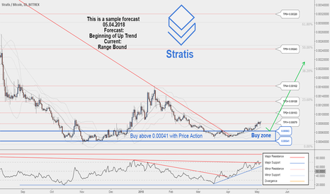 STRATBTC: There is possibility for the beginning of uptrend in STRATBTC