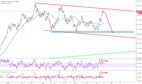 XAUUSD: GOLD To the downside back to 1300 area