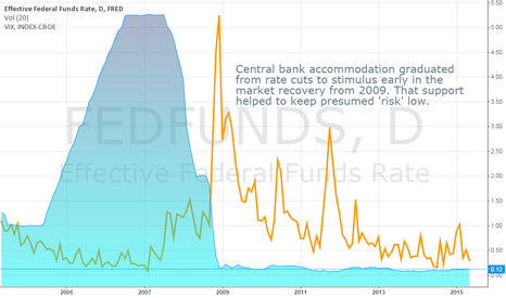 FEDFUNDS: Will the Central Banks Always Be There for the Market
