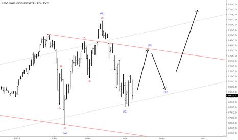 IXIC: It appears the market has spoken
