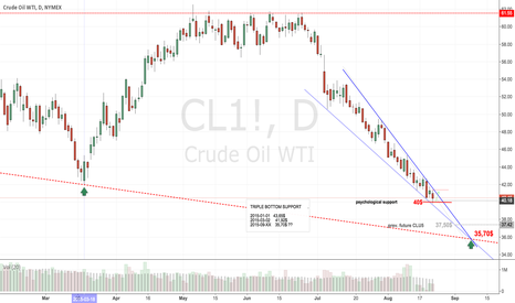 CL1!: Downtrend reinforced, CL! straight ahead to 35$