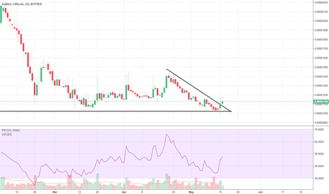 NLGBTC: NLG Breakout?