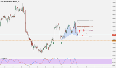 EURAUD: EURAUD: Valid Cypher / Early Monday