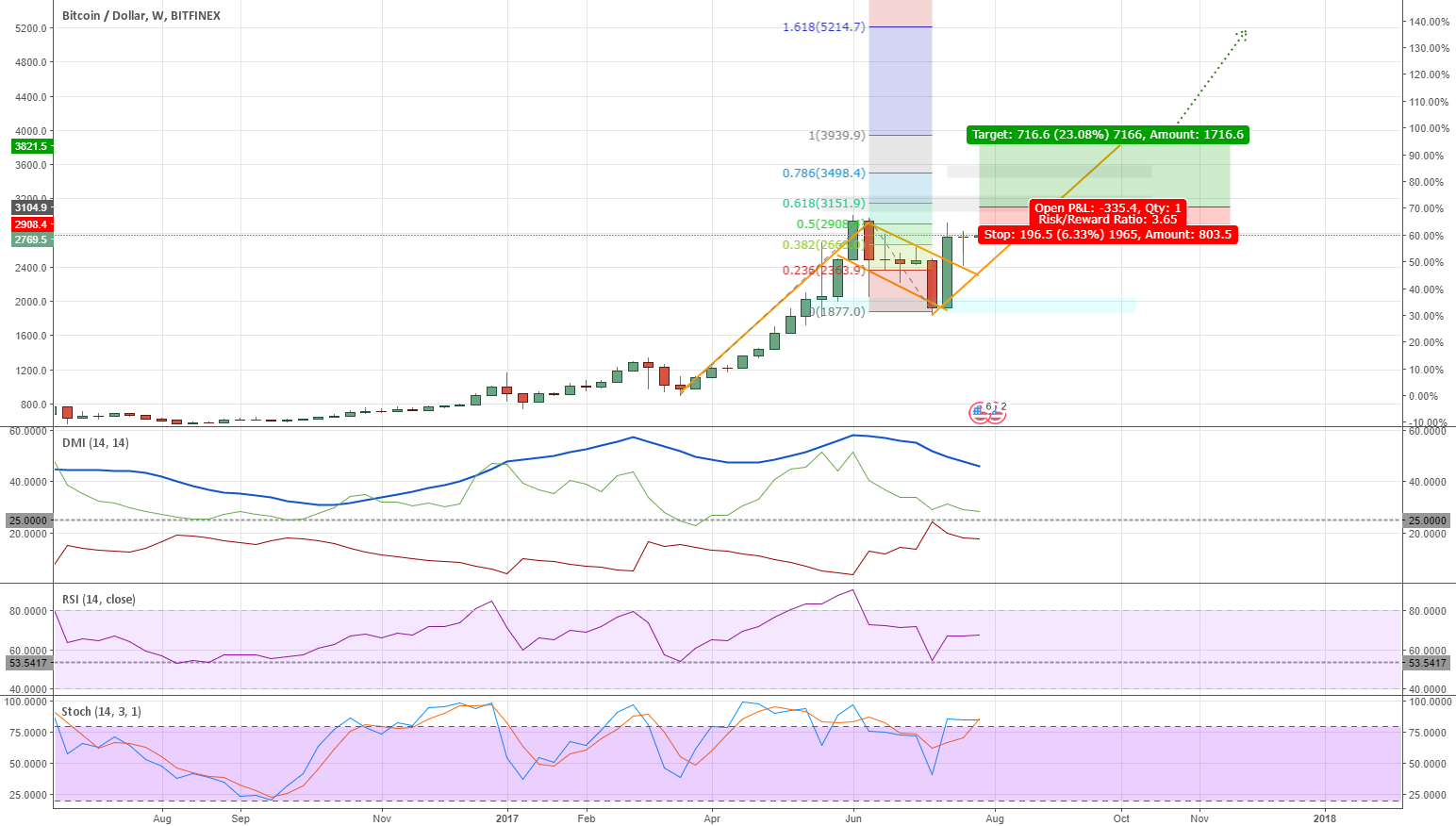 BTCUSD WEEKLY BITCOIN MARKET CONDITIONS