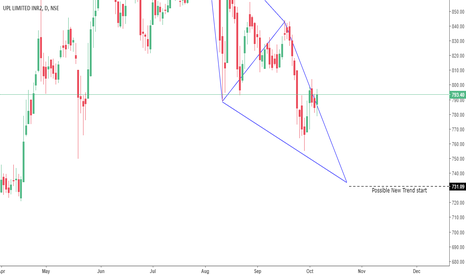 UPL: Sell on Rise Diamond pattern formation