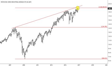 DIA: $DJIA, $SPY At 1,618 of 2007H - 2009L