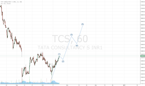TCS: Wave 1 about to end