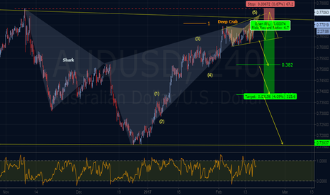 AUDUSD: Bearish Elliott Wave & Harmonics Outlook