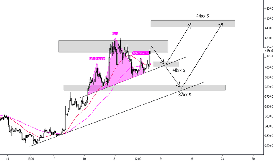 BTCUSD: BITCOIN - Head and Shoulders Pattern - Last target ?