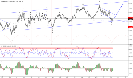 AUDUSD: AUD/USD - Possible long-term low in place at 0.7410