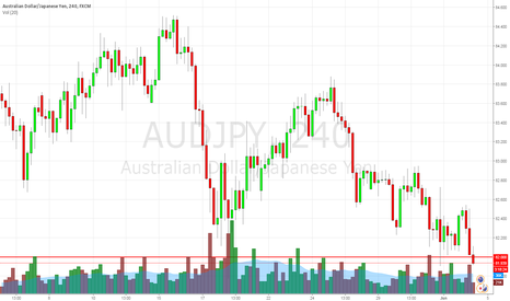 AUDJPY: AUDJPY LONG AGGRESSIVE